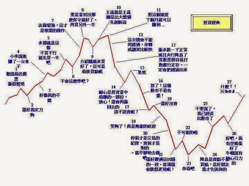 散戶投資股票心理歷程