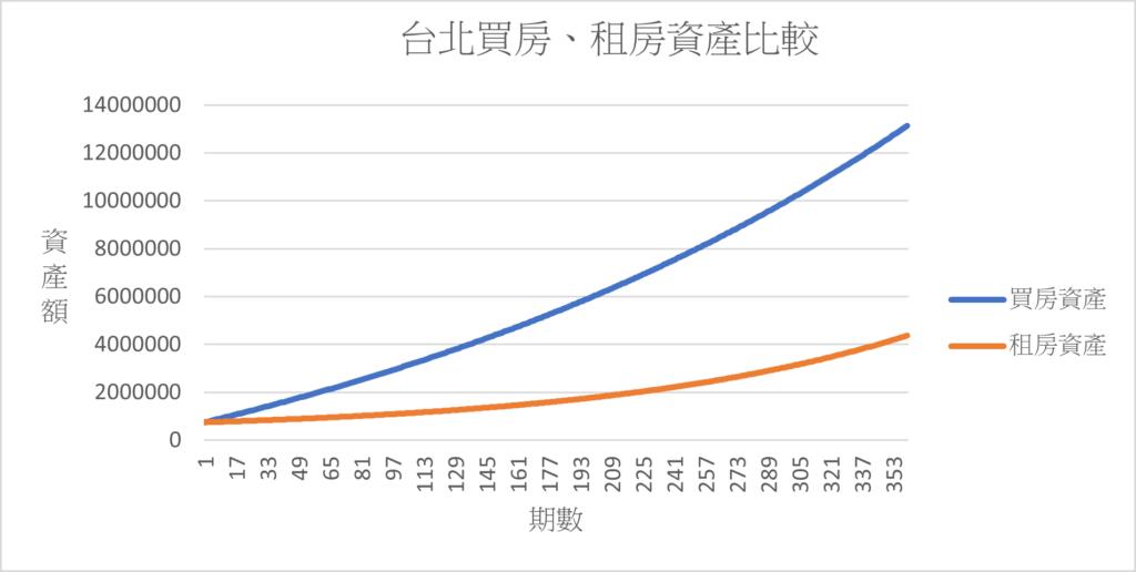 台北買房、租房資產比較