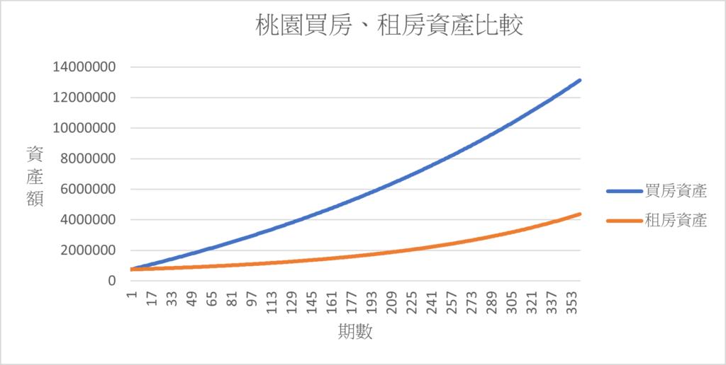 桃園買房、租房資產比較