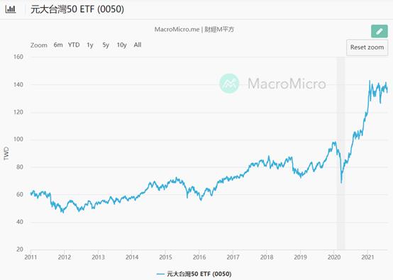 2011~2021 0050價格走勢圖
