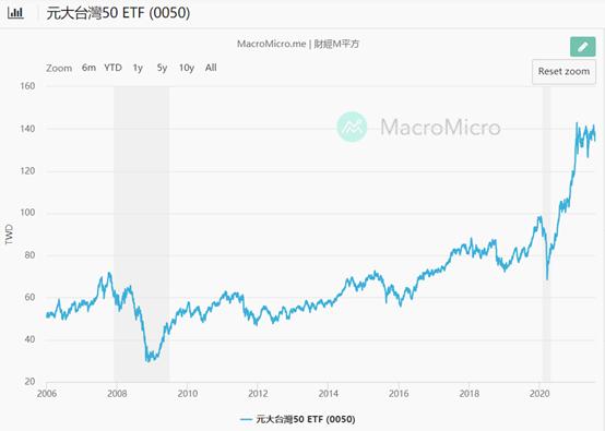 2006~2021 0050價格走勢圖